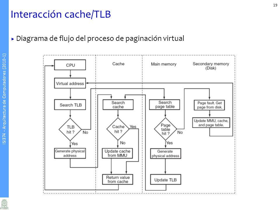Interacción cache/TLB