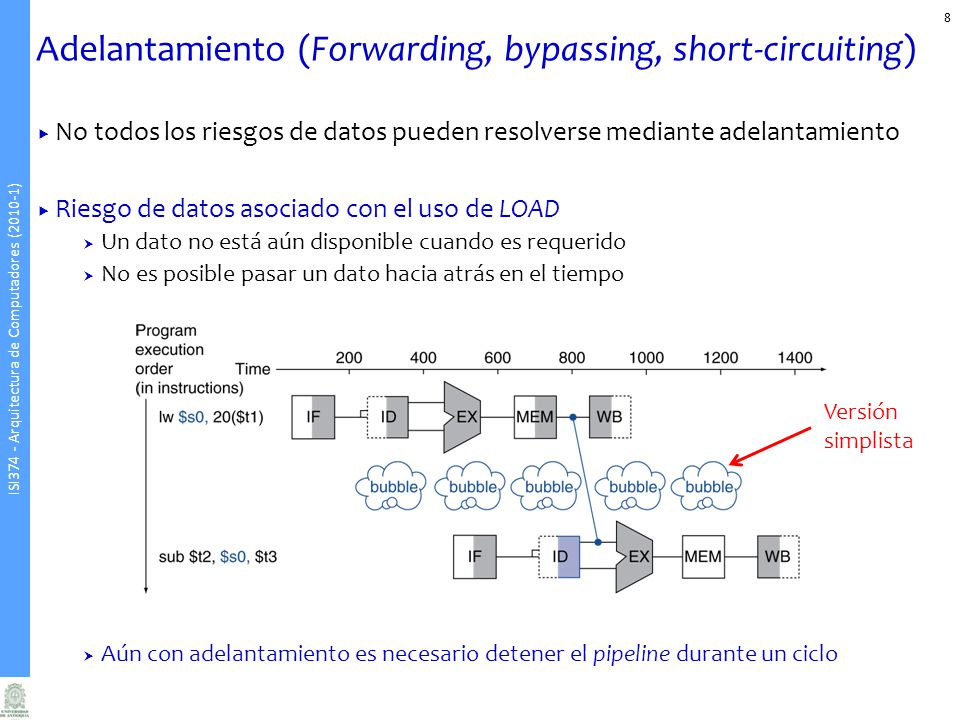 Adelantamiento (Forwarding, bypassing, short-circuiting)