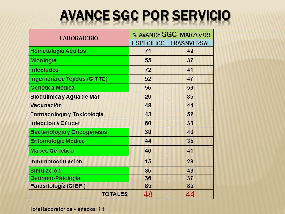 avance Sgc por servicio