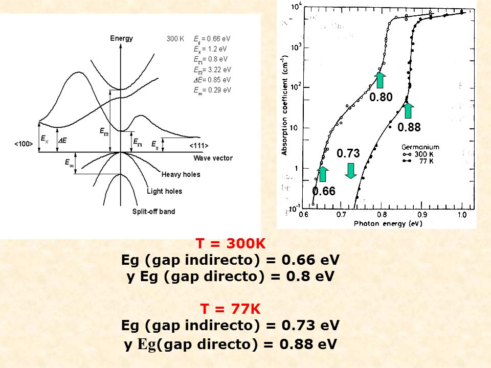 T = 300K Eg (gap indirecto) = 0.66 eV y Eg (gap directo) = 0.8 eV