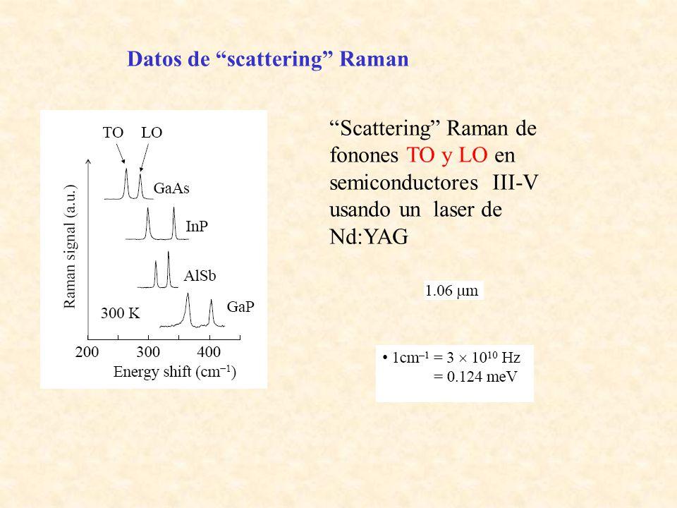 Datos de scattering Raman
