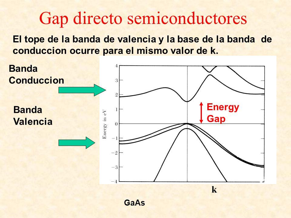 Gap directo semiconductores