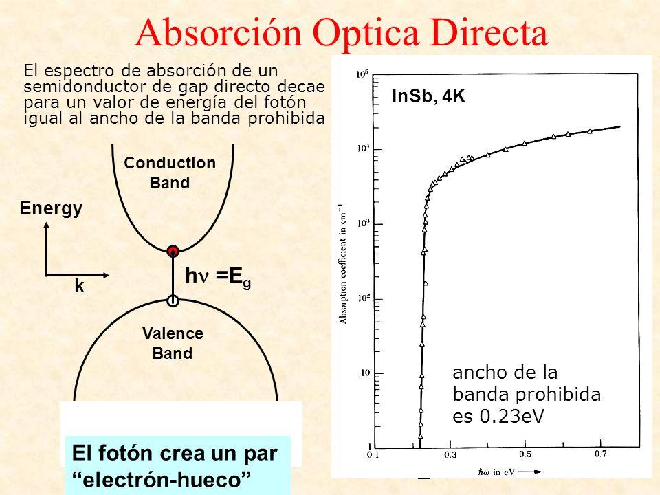 Absorción Optica Directa