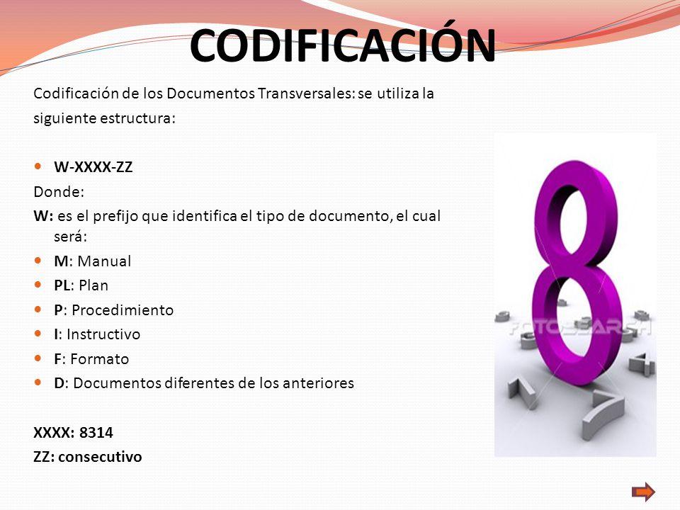CODIFICACIÓN Codificación de los Documentos Transversales: se utiliza la. siguiente estructura: W-XXXX-ZZ.