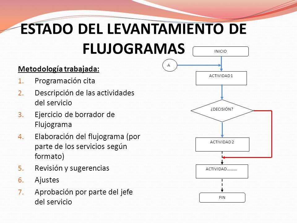 ESTADO DEL LEVANTAMIENTO DE FLUJOGRAMAS