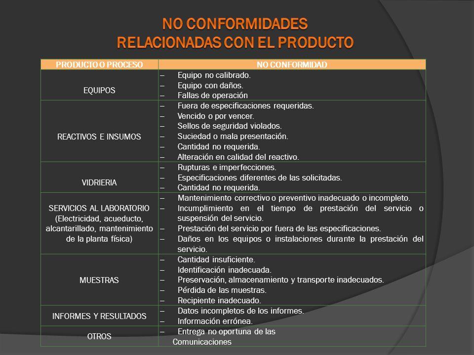 RELACIONADAS CON EL PRODUCTO
