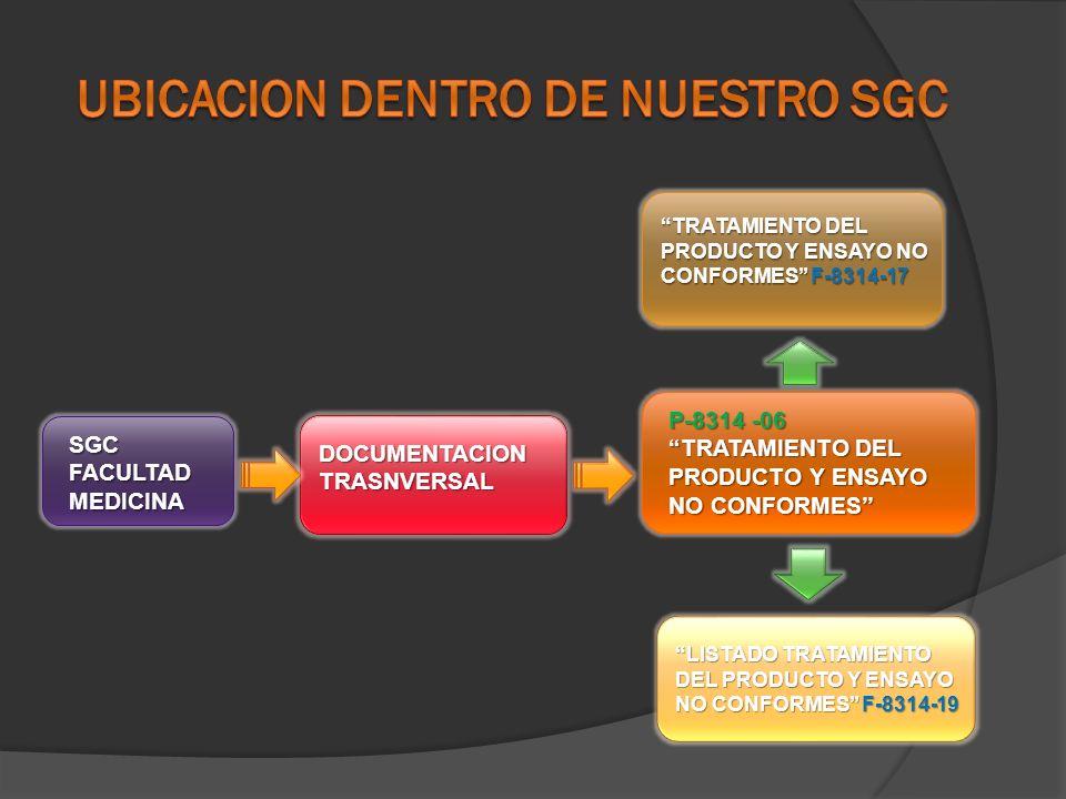 UBICACION DENTRO DE NUESTRO SGC