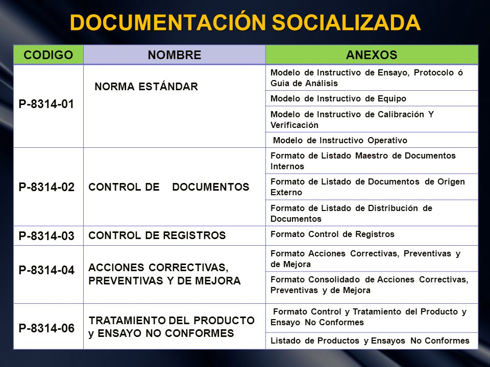 DOCUMENTACIÓN SOCIALIZADA