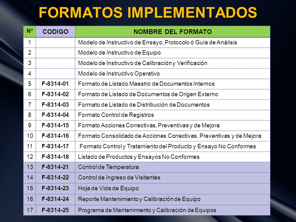 FORMATOS IMPLEMENTADOS