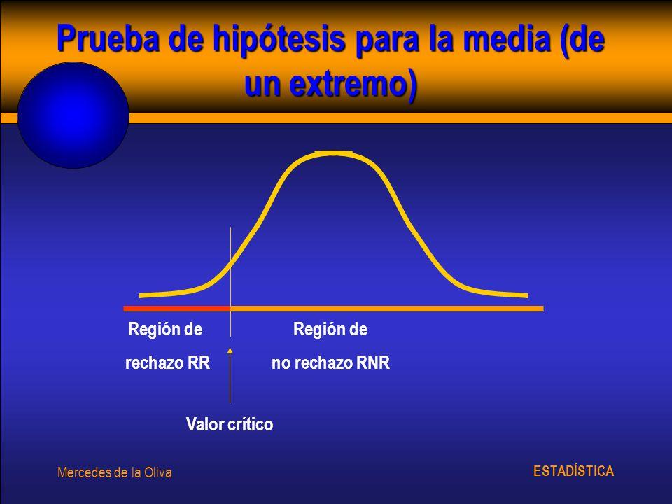 Prueba de hipótesis para la media (de un extremo)