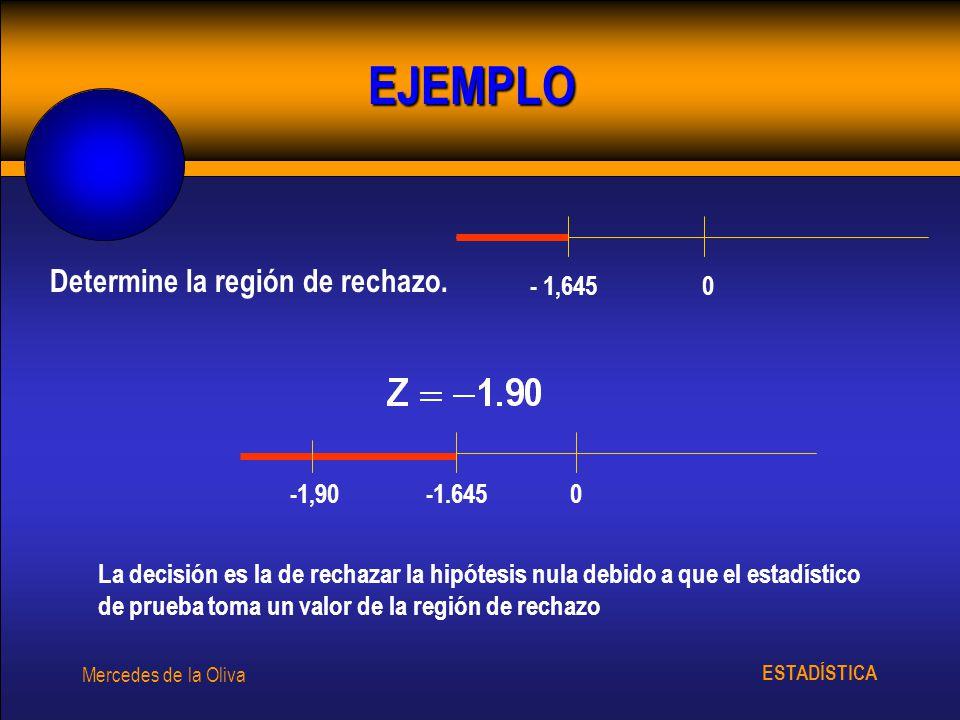 EJEMPLO Determine la región de rechazo. - 1,645 -1.645 -1,90