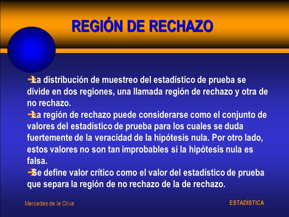 REGIÓN DE RECHAZO
