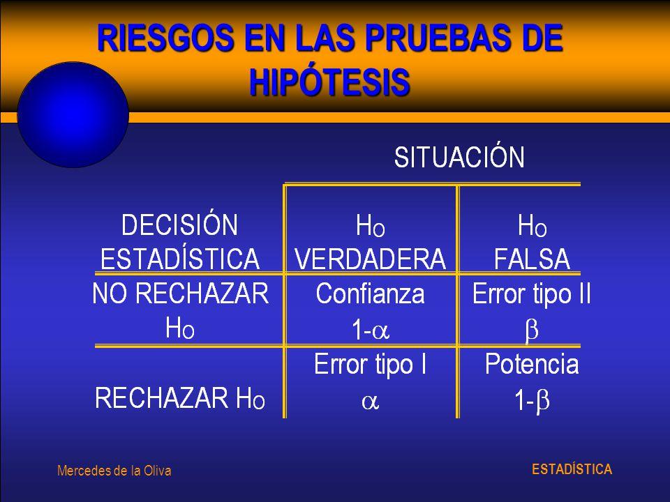 RIESGOS EN LAS PRUEBAS DE HIPÓTESIS