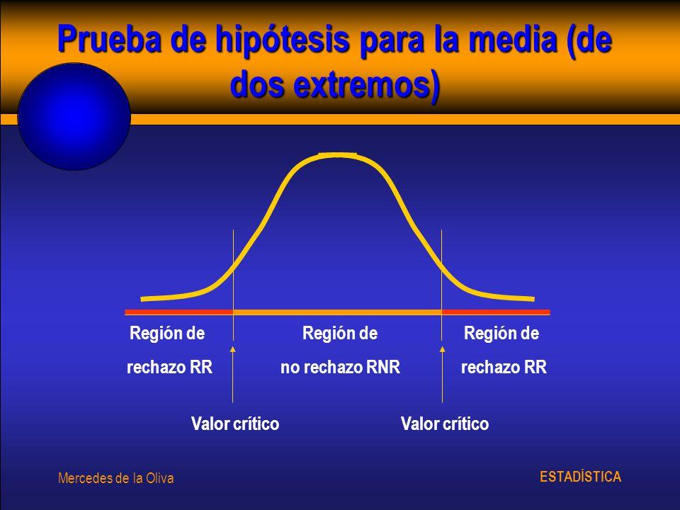 Prueba de hipótesis para la media (de dos extremos)