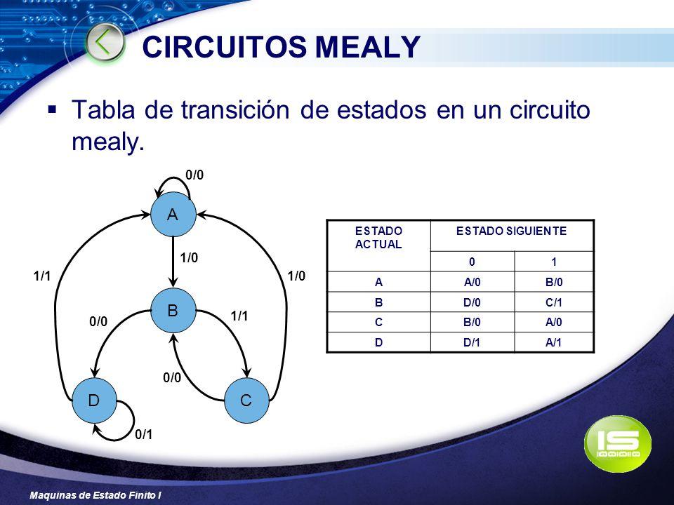 CIRCUITOS MEALY Tabla de transición de estados en un circuito mealy. A
