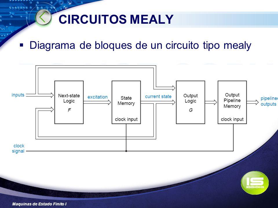 CIRCUITOS MEALY Diagrama de bloques de un circuito tipo mealy
