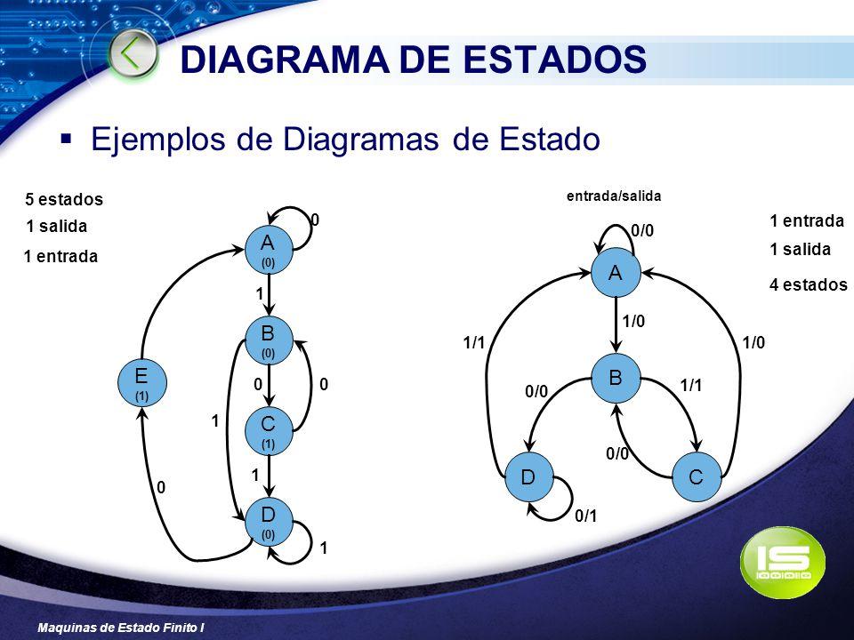 DIAGRAMA DE ESTADOS Ejemplos de Diagramas de Estado A A B E B C D C D