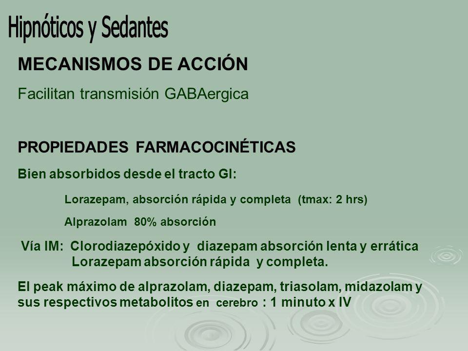 Hipnóticos y Sedantes MECANISMOS DE ACCIÓN