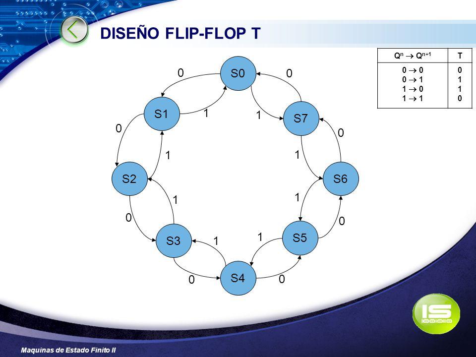 DISEÑO FLIP-FLOP T S0 S1 1 S7 1 1 1 S2 S6 1 1 S3 S5 1 1 S4 Qn  Qn+1 T