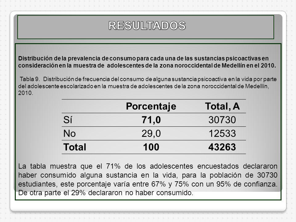RESULTADOS Porcentaje Total, A Sí 71,0 30730 No 29,0 12533 Total 100