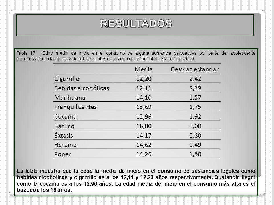 RESULTADOS Media Desviac.estándar Cigarrillo 12,20 2,42