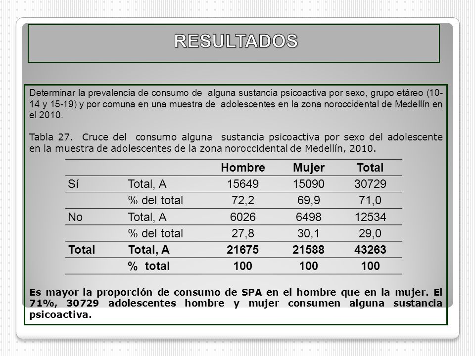 RESULTADOS Hombre Mujer Total Sí Total, A 15649 15090 30729