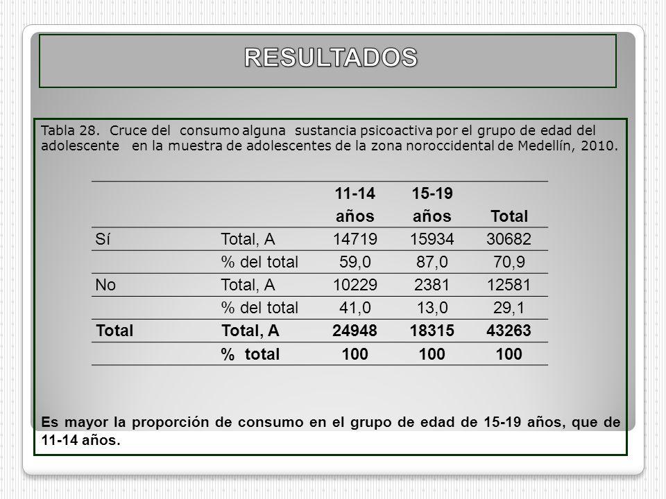 RESULTADOS 11-14 años 15-19 años Total Sí Total, A 14719 15934 30682