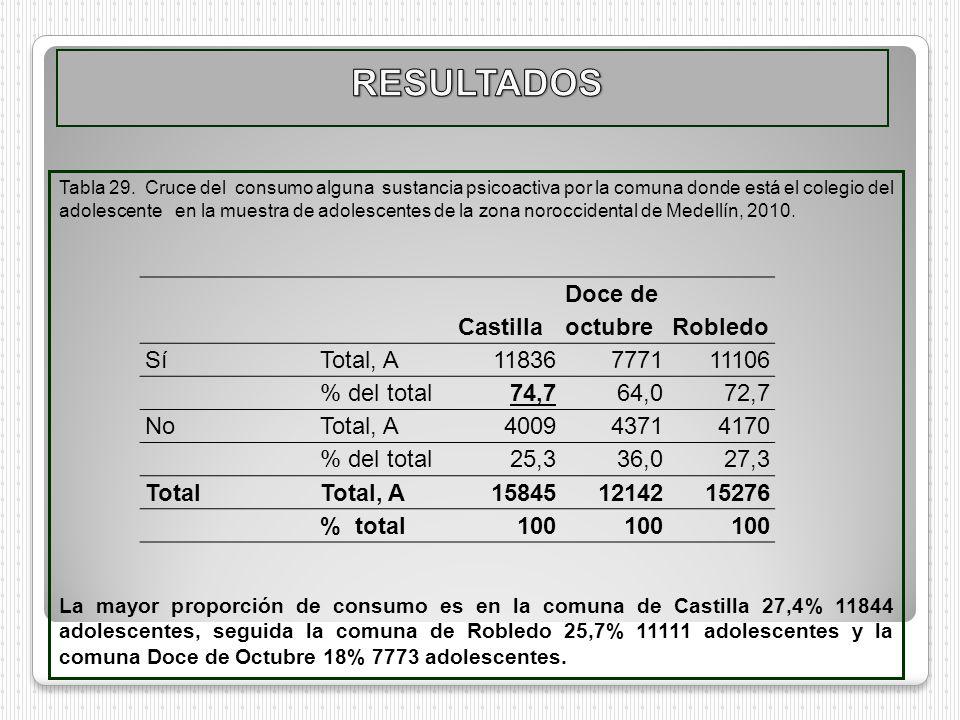 RESULTADOS Castilla Doce de octubre Robledo Sí Total, A 11836 7771