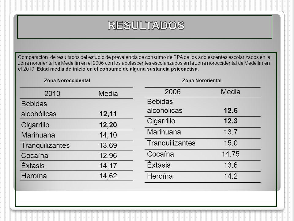 RESULTADOS 2010 Media Bebidas alcohólicas 12,11 Cigarrillo 12,20