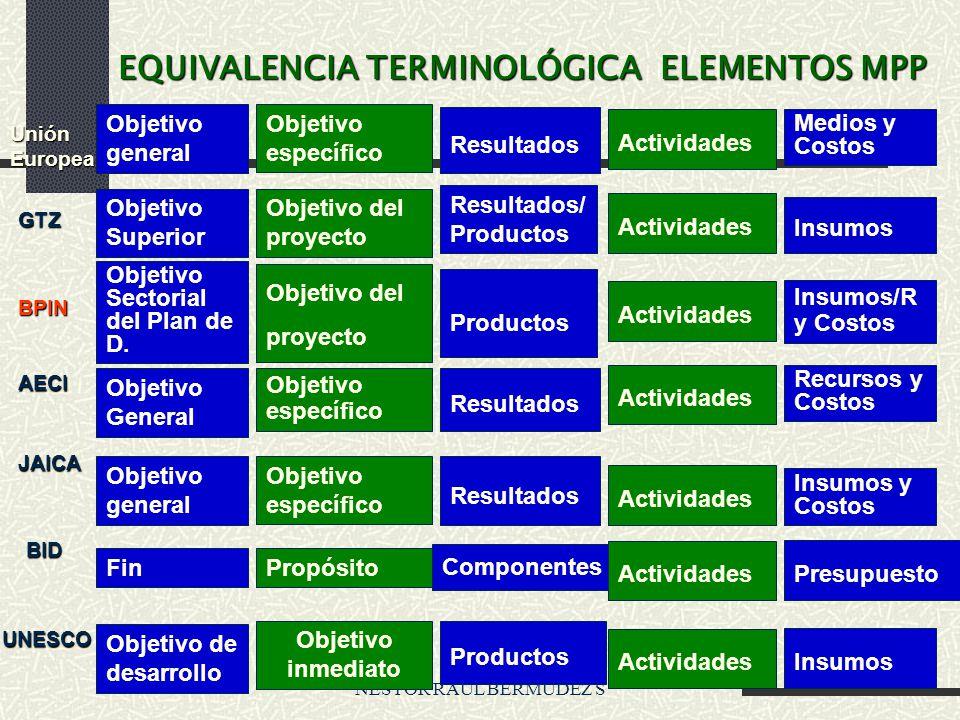 EQUIVALENCIA TERMINOLÓGICA ELEMENTOS MPP
