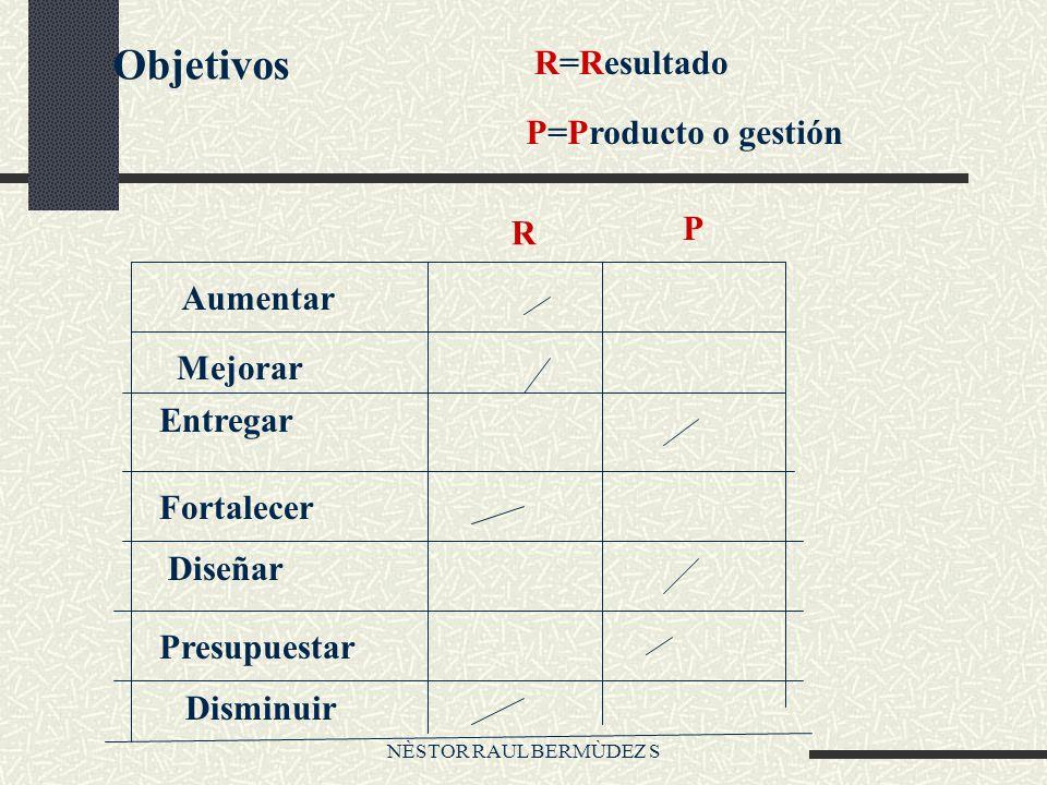 Objetivos R=Resultado P=Producto o gestión P R Aumentar Mejorar
