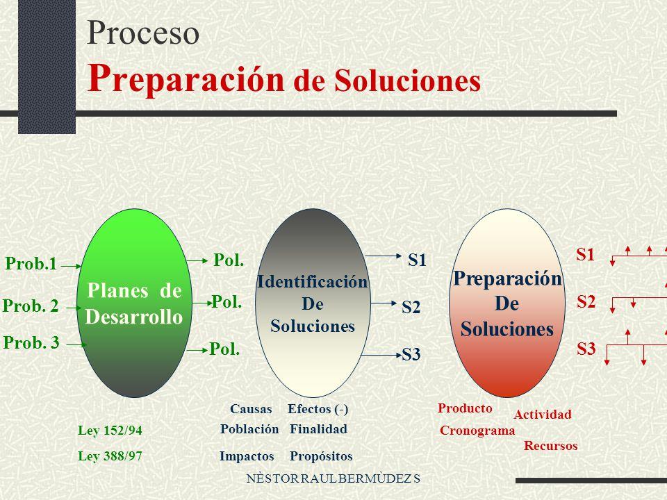 Proceso Preparación de Soluciones