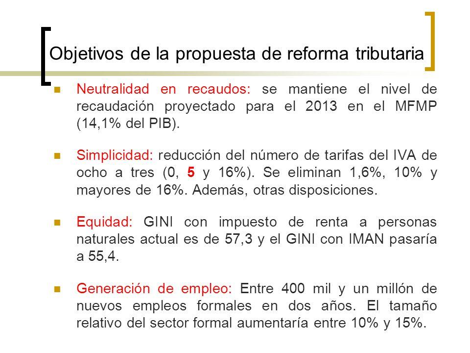 Objetivos de la propuesta de reforma tributaria