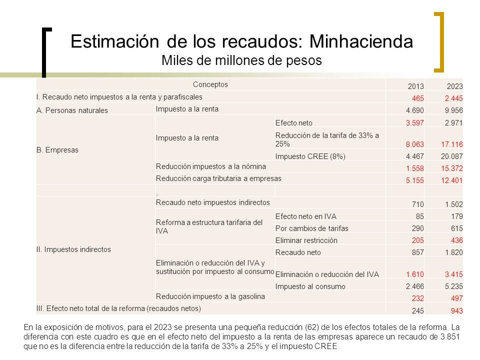 Estimación de los recaudos: Minhacienda Miles de millones de pesos