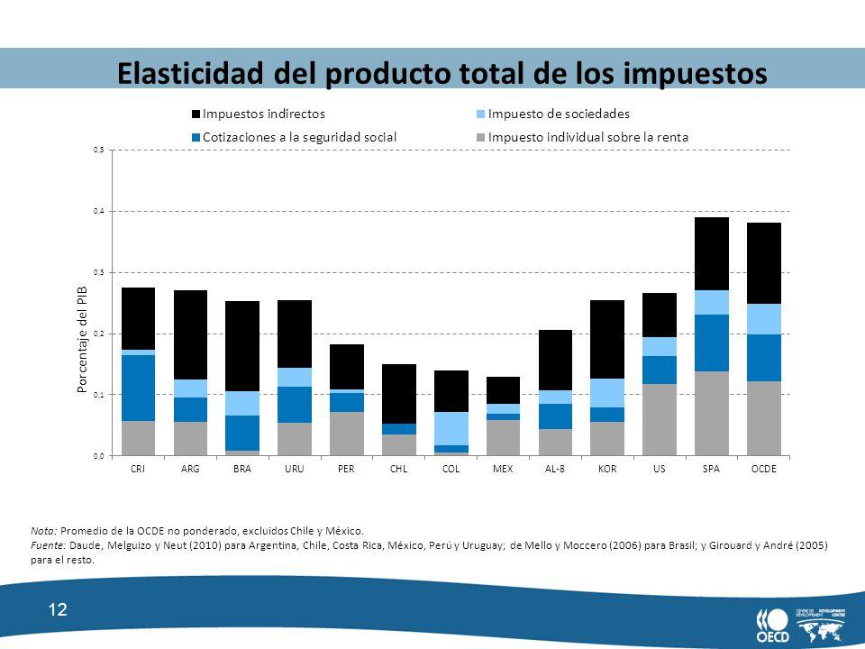 Elasticidad del producto total de los impuestos
