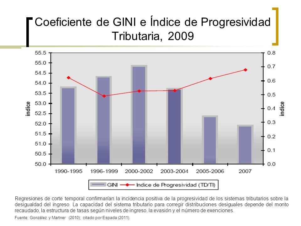 Coeficiente de GINI e Índice de Progresividad Tributaria, 2009