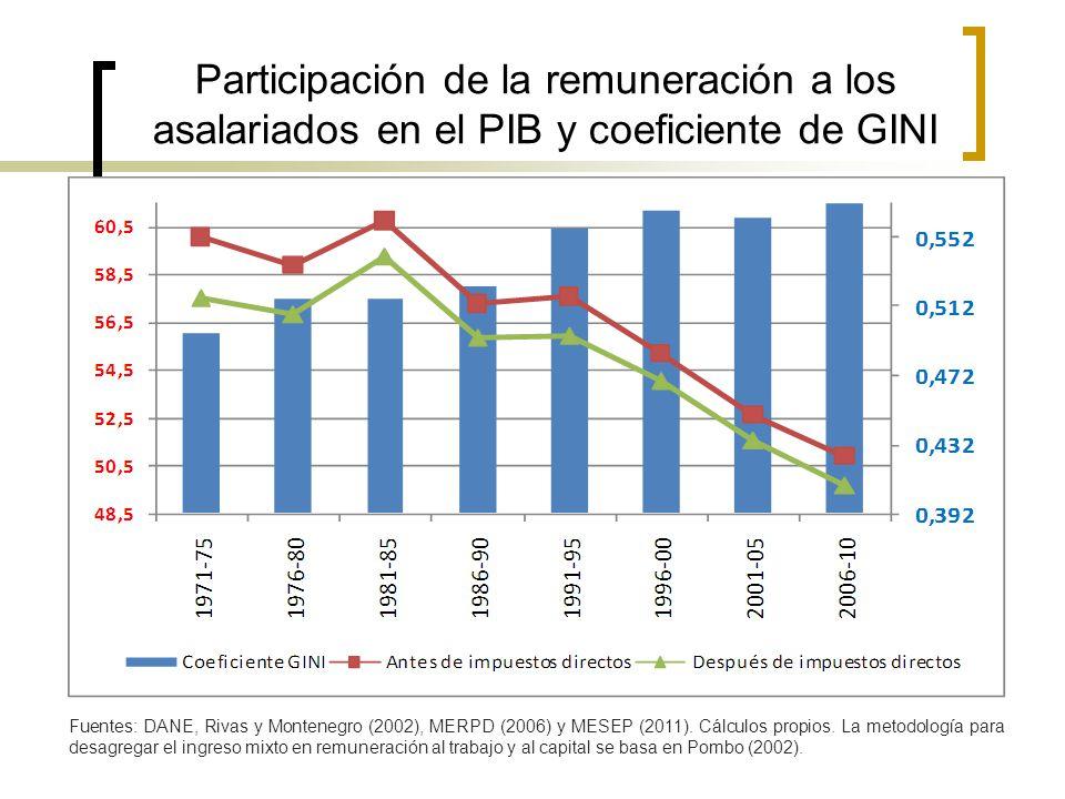 Participación de la remuneración a los asalariados en el PIB y coeficiente de GINI