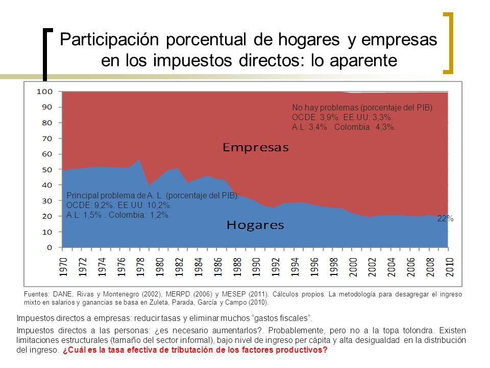 Participación porcentual de hogares y empresas en los impuestos directos: lo aparente