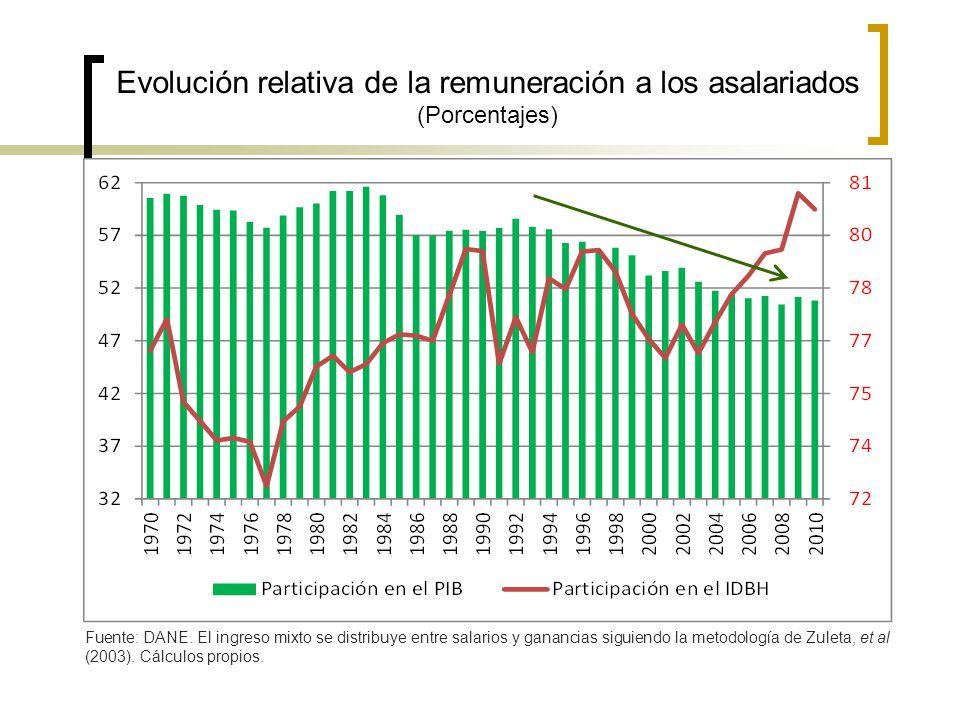 Evolución relativa de la remuneración a los asalariados (Porcentajes)