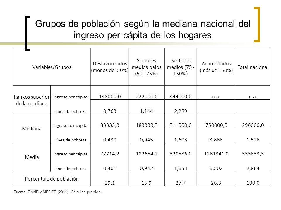 Grupos de población según la mediana nacional del ingreso per cápita de los hogares