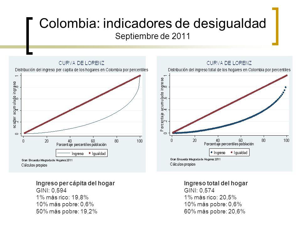 Colombia: indicadores de desigualdad Septiembre de 2011