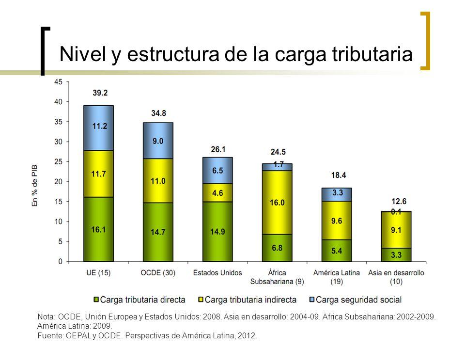 Nivel y estructura de la carga tributaria