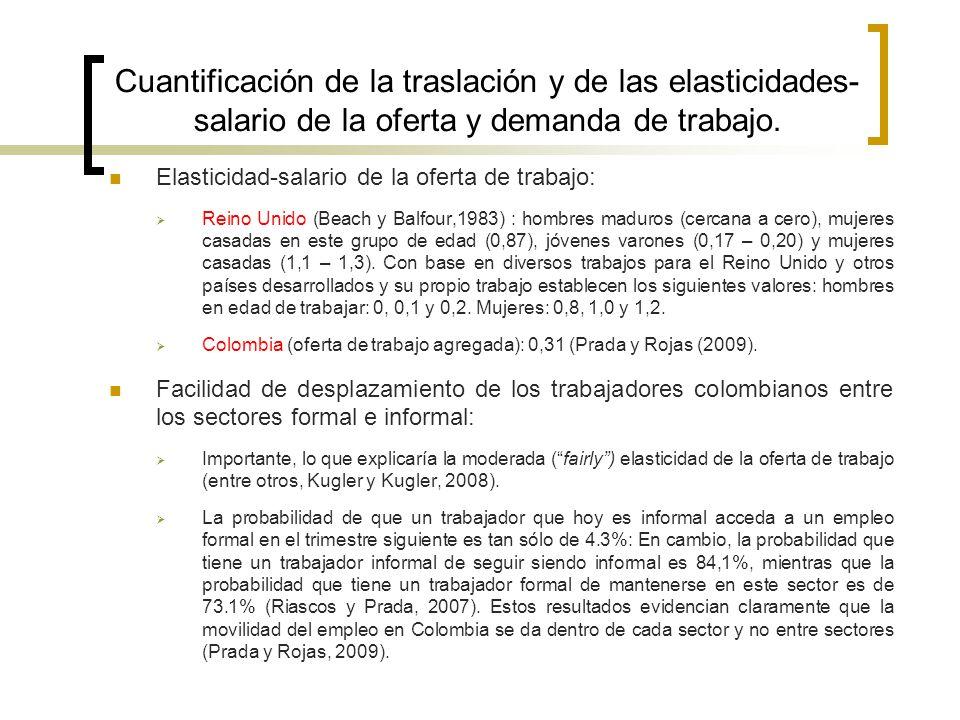 Cuantificación de la traslación y de las elasticidades-salario de la oferta y demanda de trabajo.