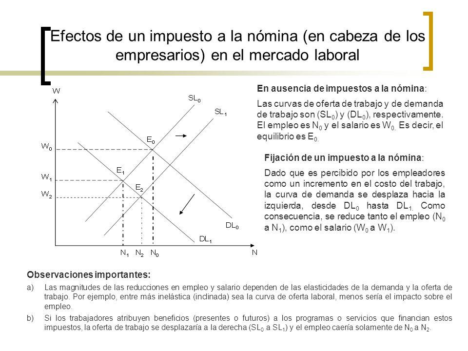Efectos de un impuesto a la nómina (en cabeza de los empresarios) en el mercado laboral