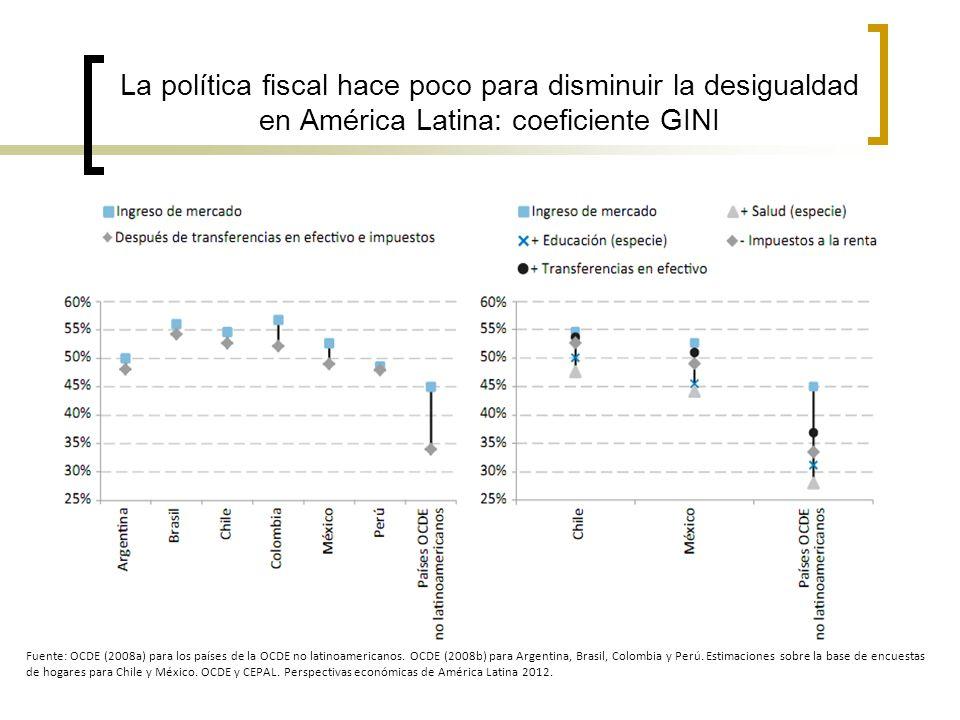 La política fiscal hace poco para disminuir la desigualdad en América Latina: coeficiente GINI