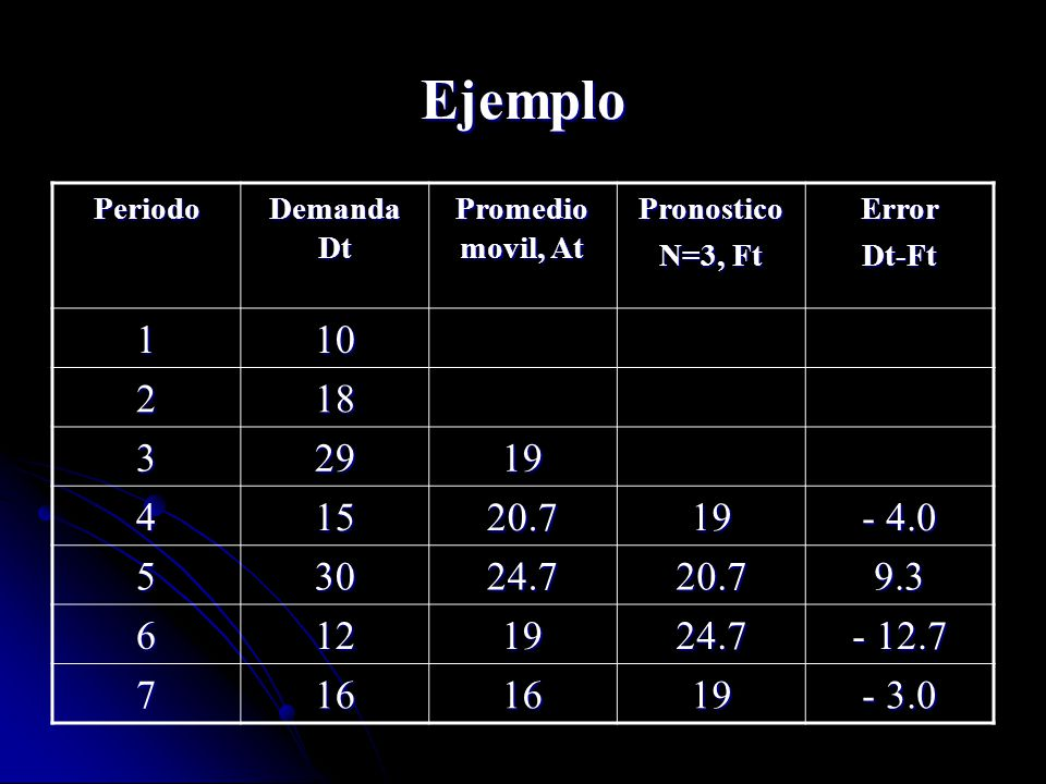 Ejemplo Periodo. Demanda Dt. Promedio movil, At. Pronostico. N=3, Ft. Error. Dt-Ft. 1. 10. 2.