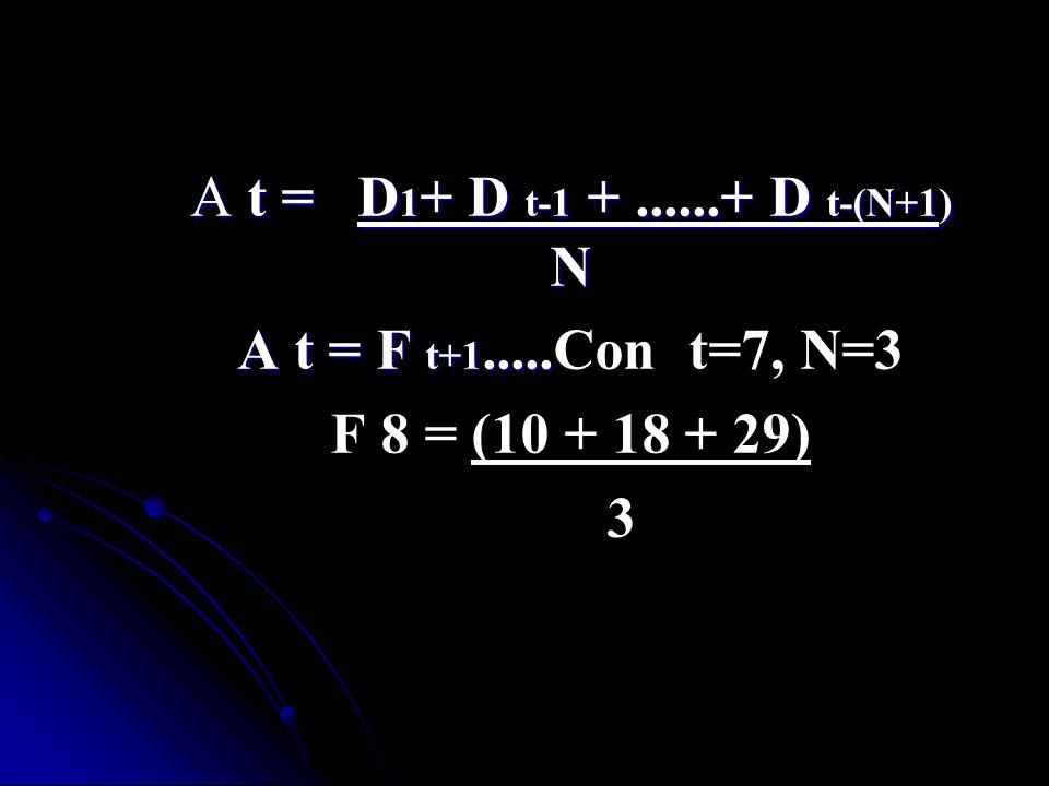A t = D1+ D t-1 + ......+ D t-(N+1) N A t = F t+1.....Con t=7, N=3. F 8 = (10 + 18 + 29)
