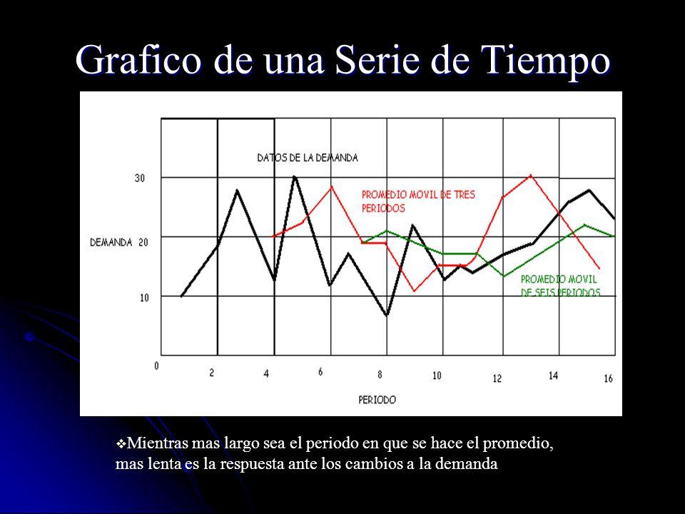 Grafico de una Serie de Tiempo