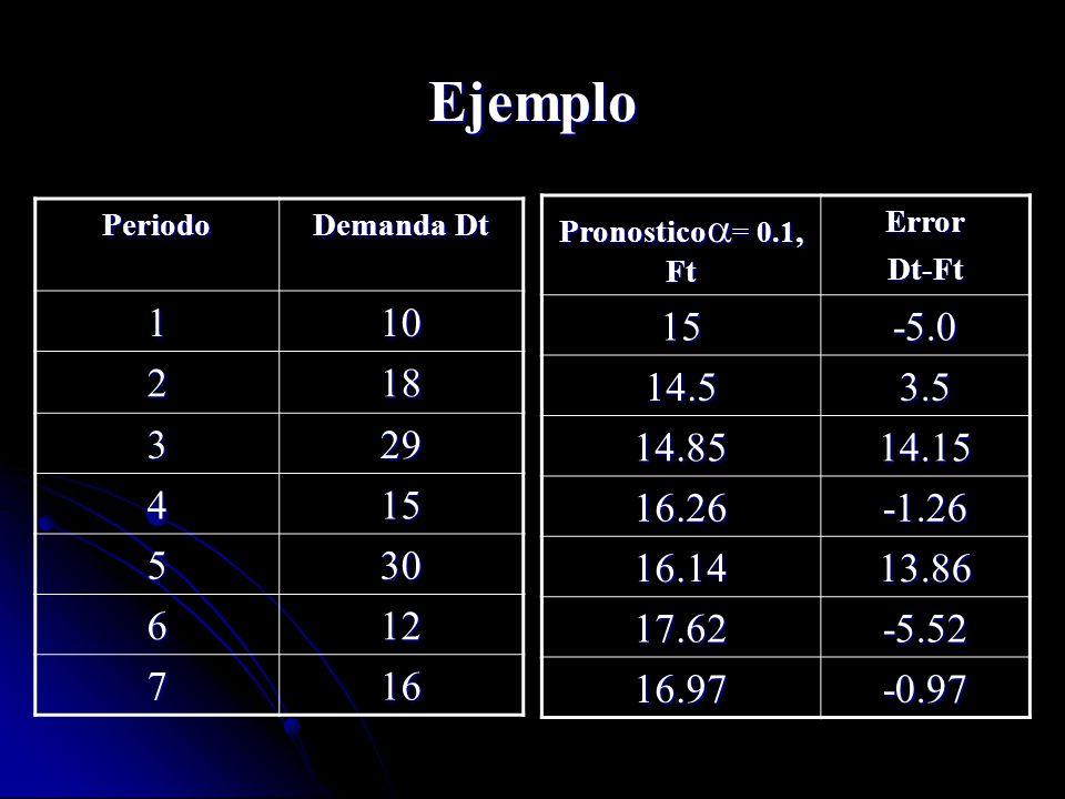 Ejemplo Periodo. Demanda Dt. 1. 10. 2. 18. 3. 29. 4. 15. 5. 30. 6. 12. 7. 16. Pronostico= 0.1, Ft.