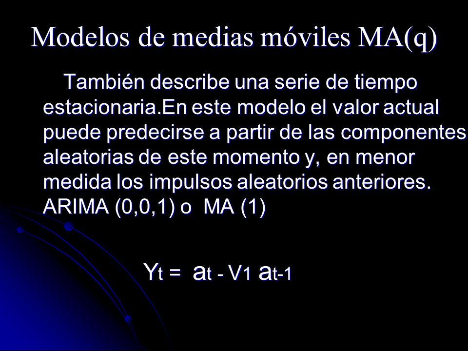 Modelos de medias móviles MA(q)